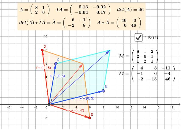 ~AがAの余因子行列。IAはAの逆行列。