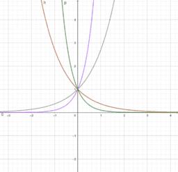 教学素材:指数函数底数与图像位置关系