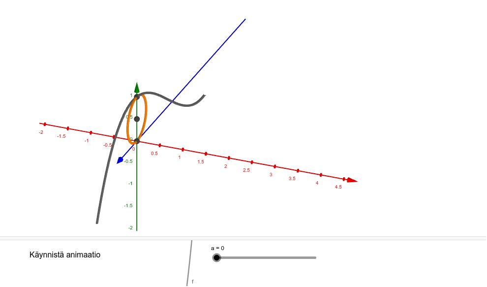 Piste P liikkuu pitkin käyrää x^3-2x^2+x+1 välillä [0, 2]. Pisteen P ja x-akselin keskipiste on keskipisteenä ympyrälle, joka on kohtisuorassa x-akselia vastaan. Paina Enter aloittaaksesi