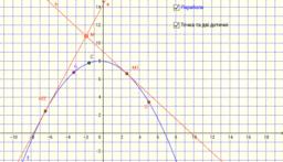 Дотичні до параболи із спільної точки