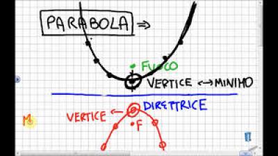 Geometria analitica: la parabola