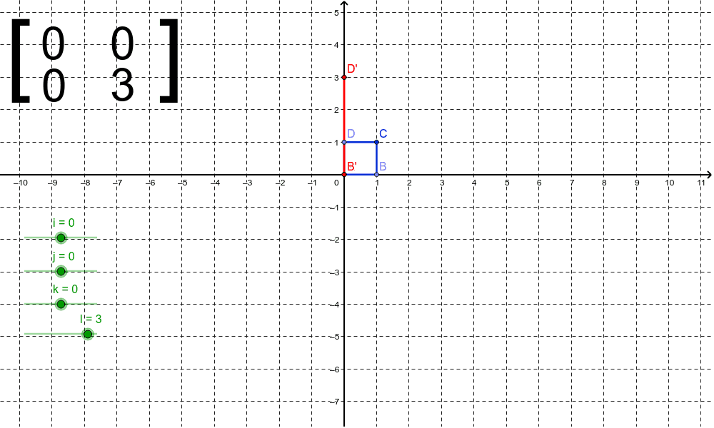 The points of unit square ABCD as column matrices are transformed by multiplying on the left by the matrix to form A'B'C'D'. Press Enter to start activity