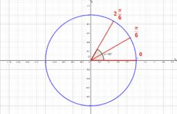 circle goniometric