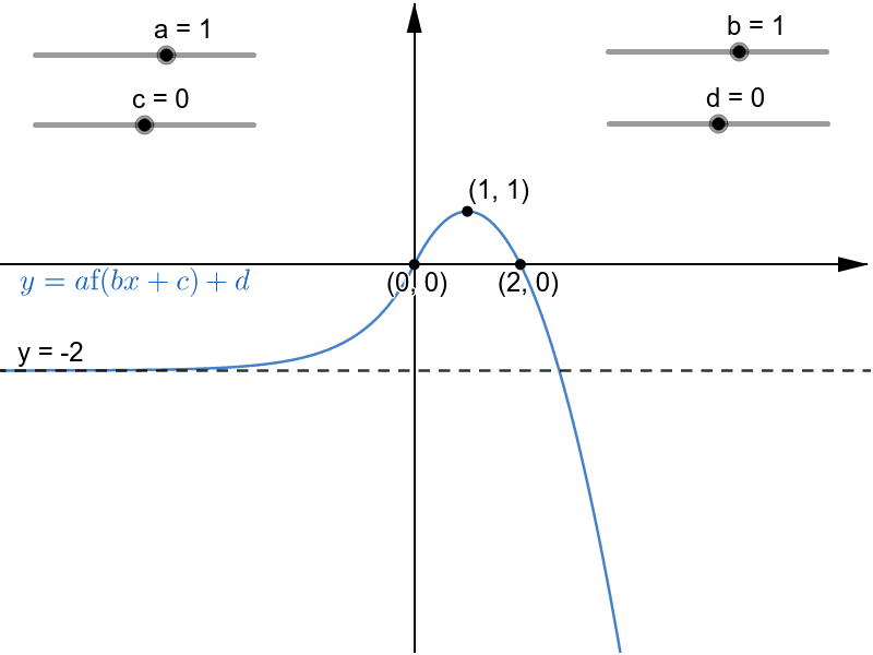 y = a f(bx + c) + d Press Enter to start activity