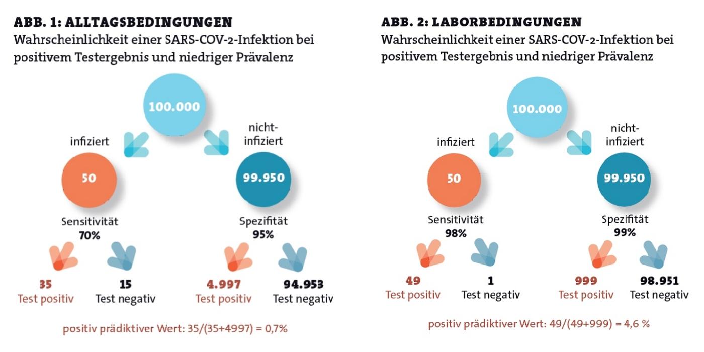 Original-Grafiken aus dem EBM-Artikel von Dr. Lühmann
