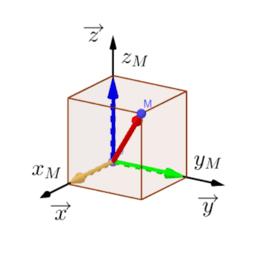 Vecteur position 3D