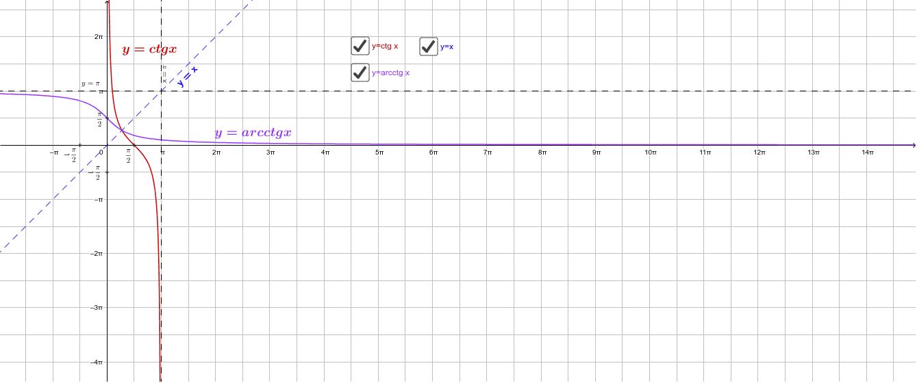 y=arcctg x Press Enter to start activity