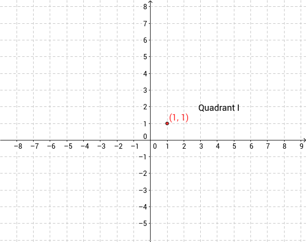 Introduction to the coordinate plane