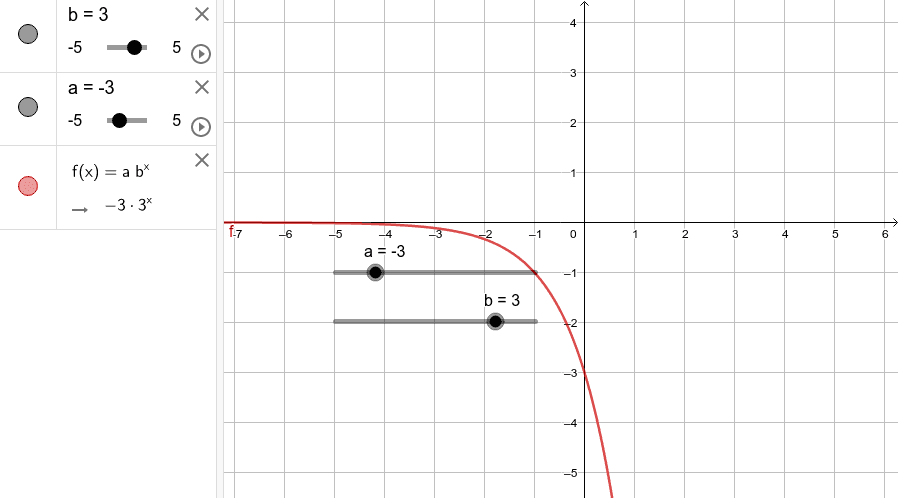 Graphing f(x) = ab^x