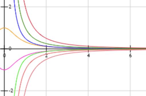 Teorema Del Sándwich Geogebra