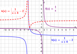 Transformacije grafa funkcije