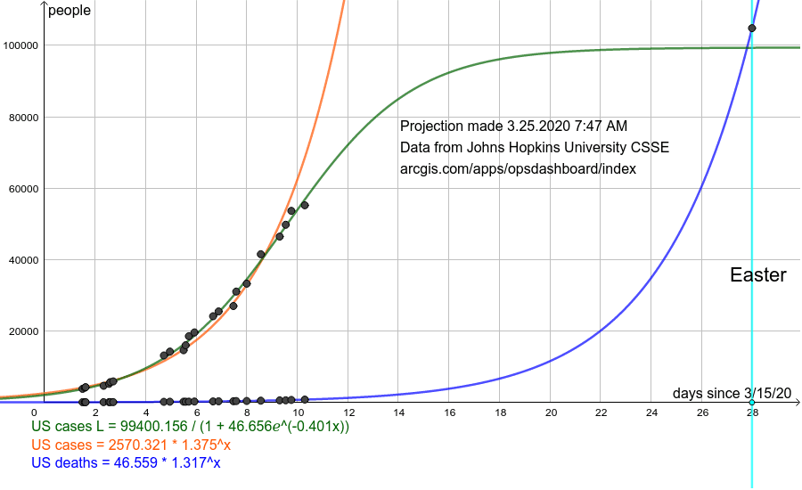 Orange is a growth model for total cases. Green is a logistic model for total cases. The rate of increase slowed around day 9 -10, but since it is dependent on testing, it is not reliable. Blue is a growth model for deaths. Aqua is Easter. Press Enter to start activity
