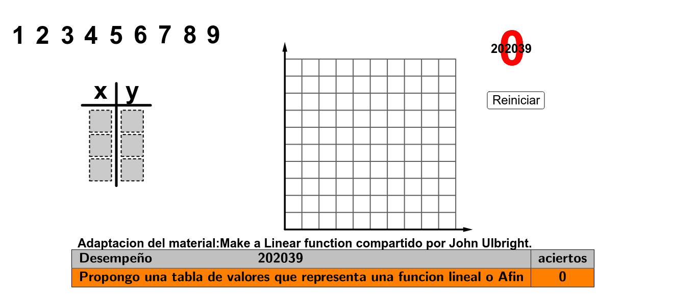 Propón una tabla de valores que represente una función lineal o una función afín