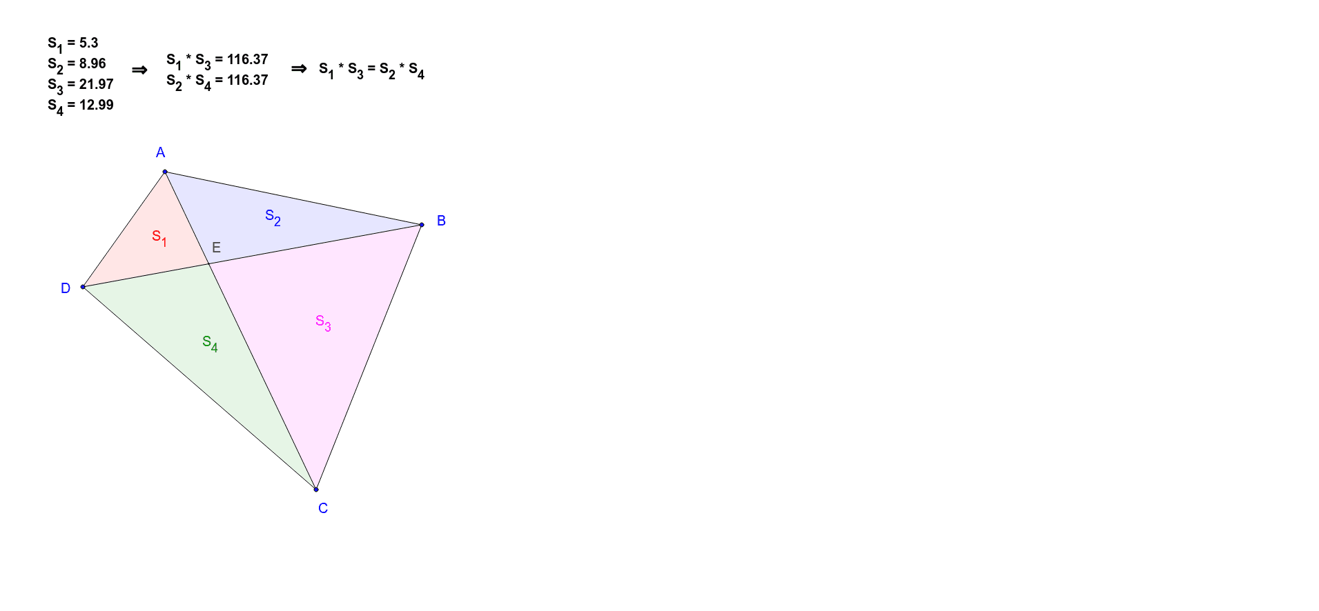 The applet illustrates the property: If E is the intersection point of the quadrilateral's diagonals, then,  SADE · SCBE = SABE · SCDE Press Enter to start activity