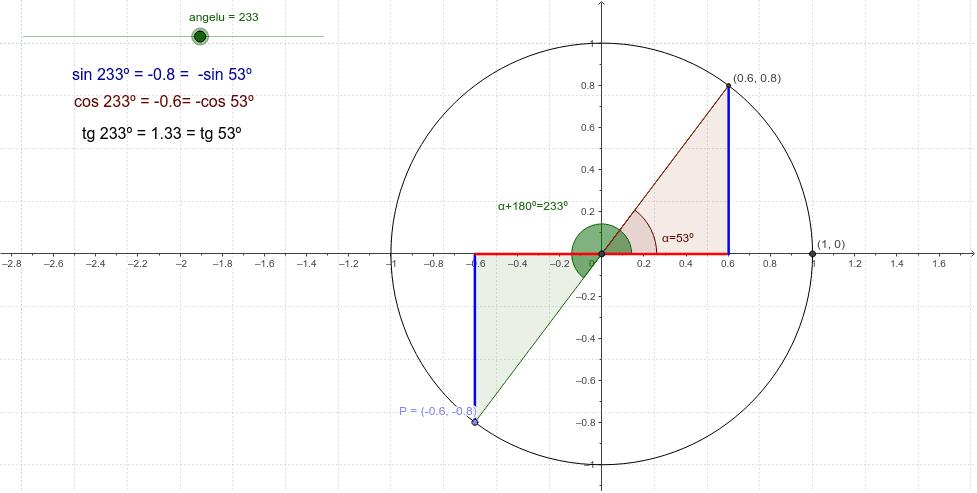 Aldea 180º Dituzten  Angeluen arrazoi trigonometrikoen arteko erlazioa ikusteko, aldatu angeluaren neurria irristailuaren bidez.