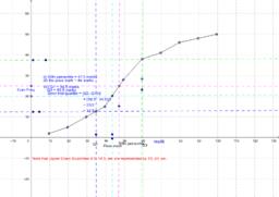 Cumulative Frequency Curve