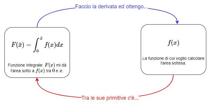 La relazione tra una funzione [math]f(x)[/math] e la sua Funzione Integrale [math]F(x)[/math]che permette di calcolarne l'area sottesa.
