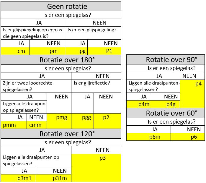 Met de tabel kan je een patroon in de juiste groep plaatsen