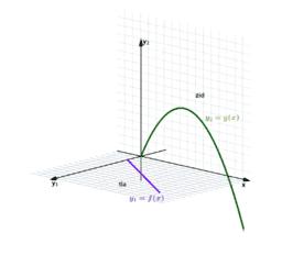 Zakaj D[f(x)·g(x) ] ≠D [f(x)] ·D [g(x) ] ?
