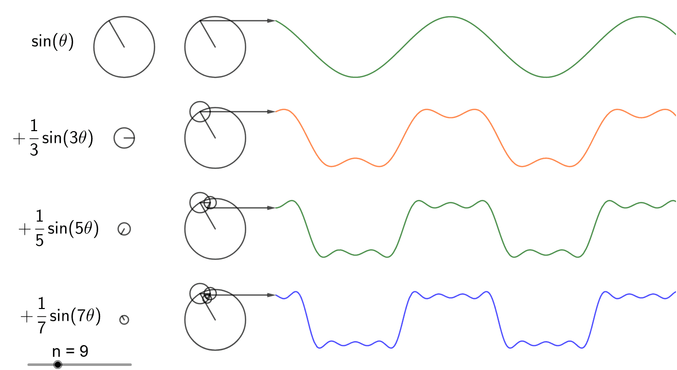 Fourier Transform – GeoGebra