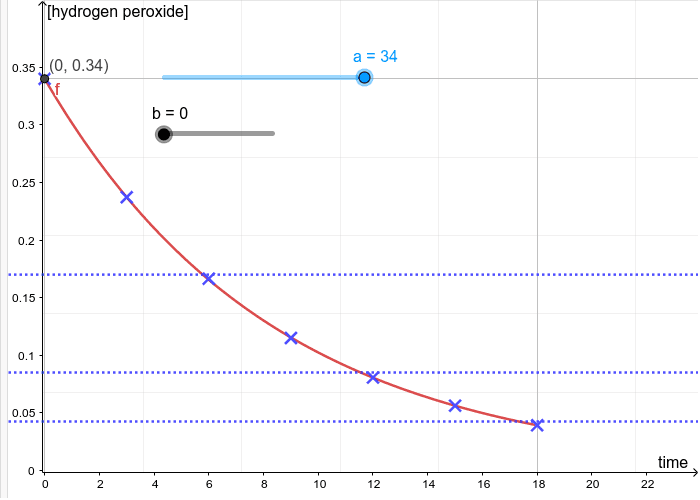 Graph of [Hydrogen Peroxide] (mol/dm³) against time (min) Press Enter to start activity