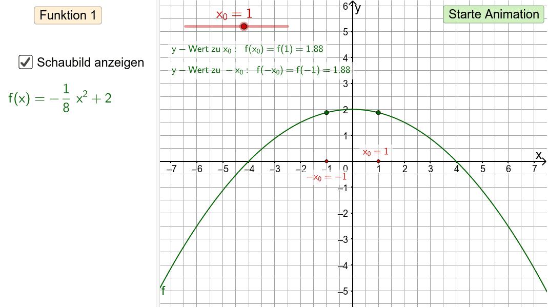 Für jedes x ungleich null sind x und -x Gegenzahlen, aber f(x) und f(-x) nicht unbedingt! Drücke die Eingabetaste um die Aktivität zu starten