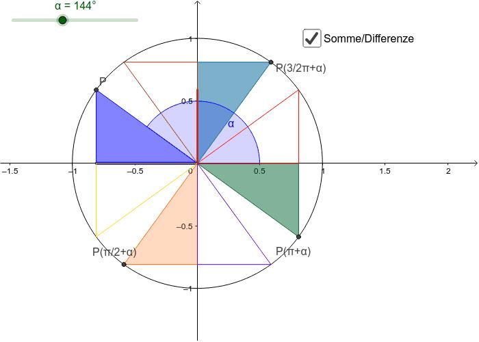 Al variare dell'angolo α, i 4 triangoli rettangoli simili individuati dagli angoli associati