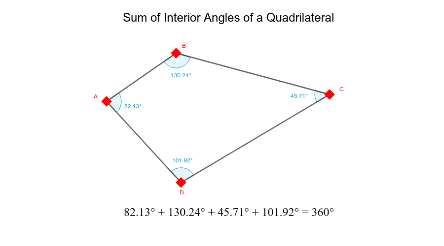 Sum of Interior Angles of a Quadrilateral