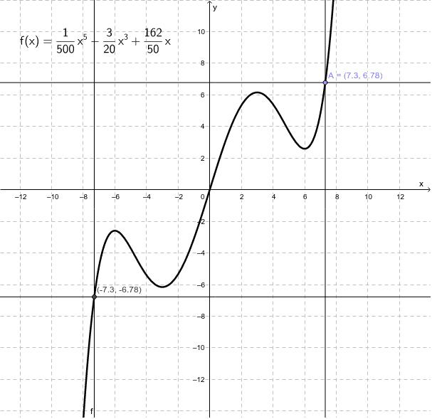 Bewegen Sie den Punkt A auf den Graphen der Funktion f. Drücke die Eingabetaste um die Aktivität zu starten