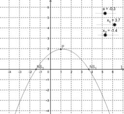 Quadratische Funktionen in faktorisierter Form