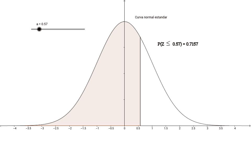 Área bajo la curva N(0,1)