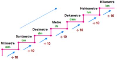 Şekilde de görüldüğü gibi küçük birimlerden büyük birimlere geçerken her bir basamak için 10 ile bölünür. Büyük birimlerden küçük birimlere geçerken her bir basamak için 10 ile çarpılır.