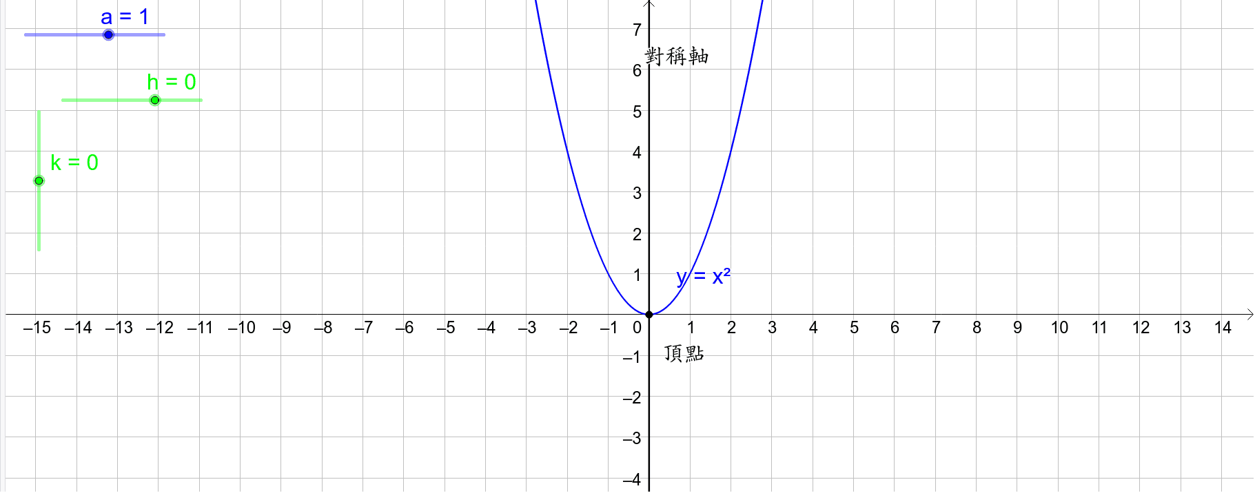y=a(x-h)^2+k
