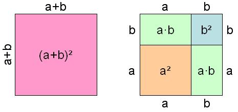 Binomische Formel geometrisch interpretiert.