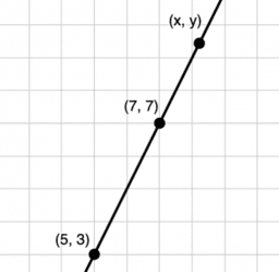 Using Equations for Lines: IM 8.2.12