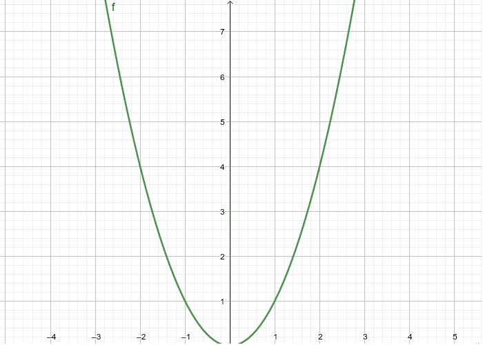 """X^2 Tapez """"Entrée"""" pour démarrer l'activité"""
