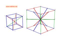 Diagonalen van kubus