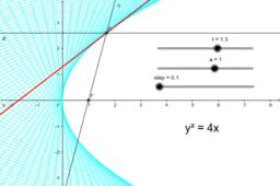 Parabola: Focus property