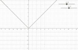 Módulo de x