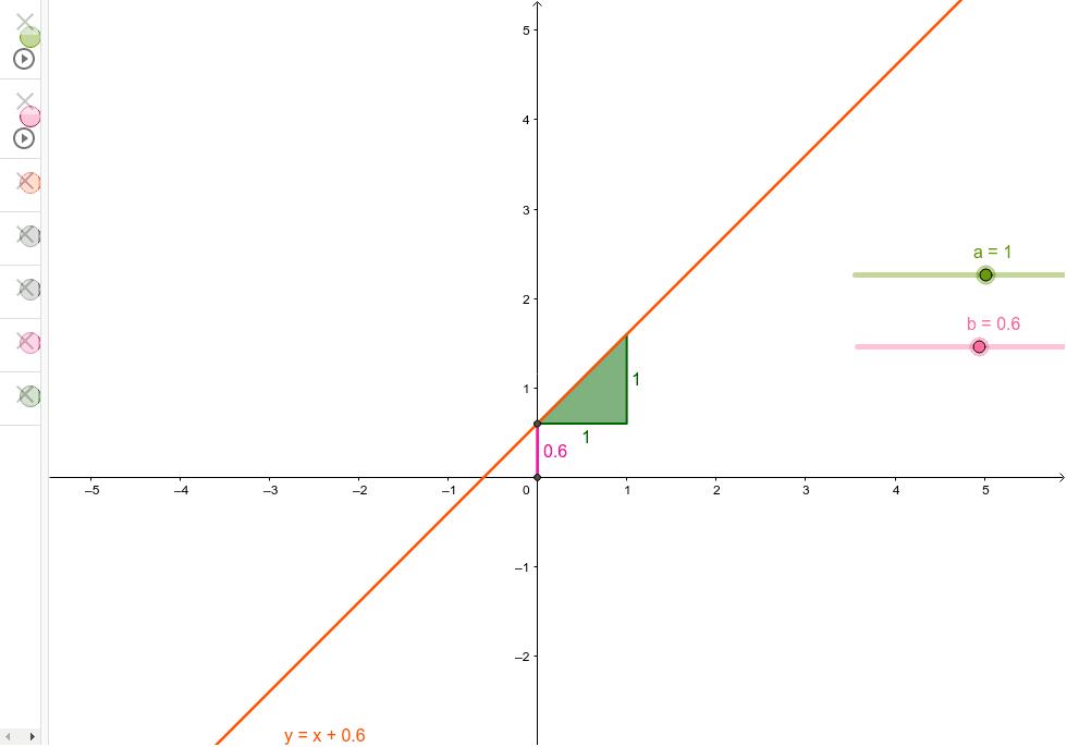 Bewege die Schieberegler, um den Graph der linearen Funktion zu verändern.