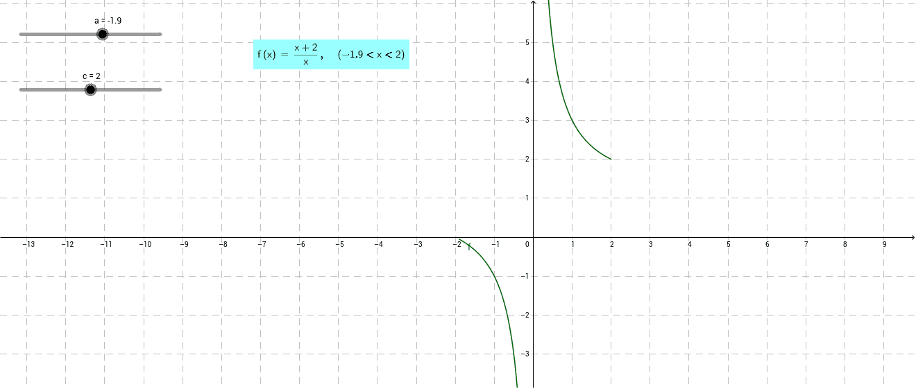 Odcztywanie własności funkcji z wykresu. Zadanie 4.