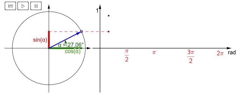 Starte die Animation oder bewege den Punkt auf dem Einheitskreis