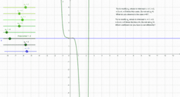 Polynomial functions and fundamental theorem of algebra