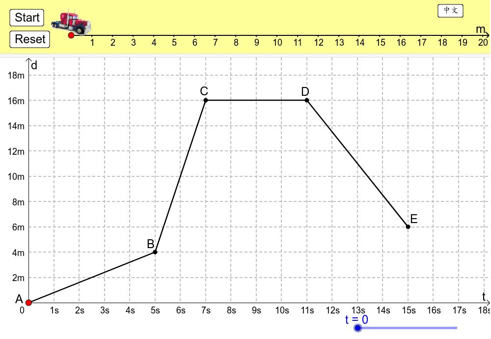 移動A、B、C、D、E來改變行程。