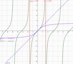 Graphe tan(x) et arctg(x)