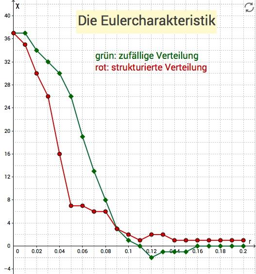 Möglicher Graph für die Eulercharakteristik aus den Applets