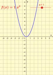 Svojstva kvadratne funkcije f(x)=ax^2
