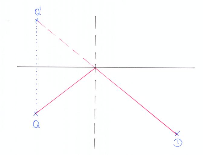 Abb. 2: Zeichnung zum Reflexionsgesetz mit Lichtquelle Q, Lichtempfänger D, Spiegel, virtuellem Bild Q' und Einfallslot.