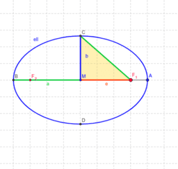 Ellipse: Zusammenhang zwischen a, b und e