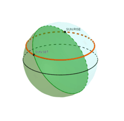 Celestial Sphere
